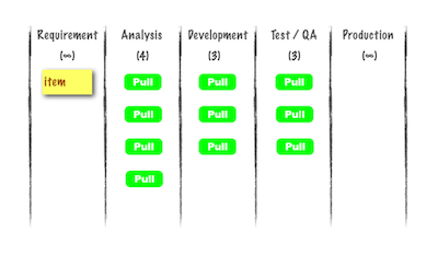 A kanban board annotated with pull signals